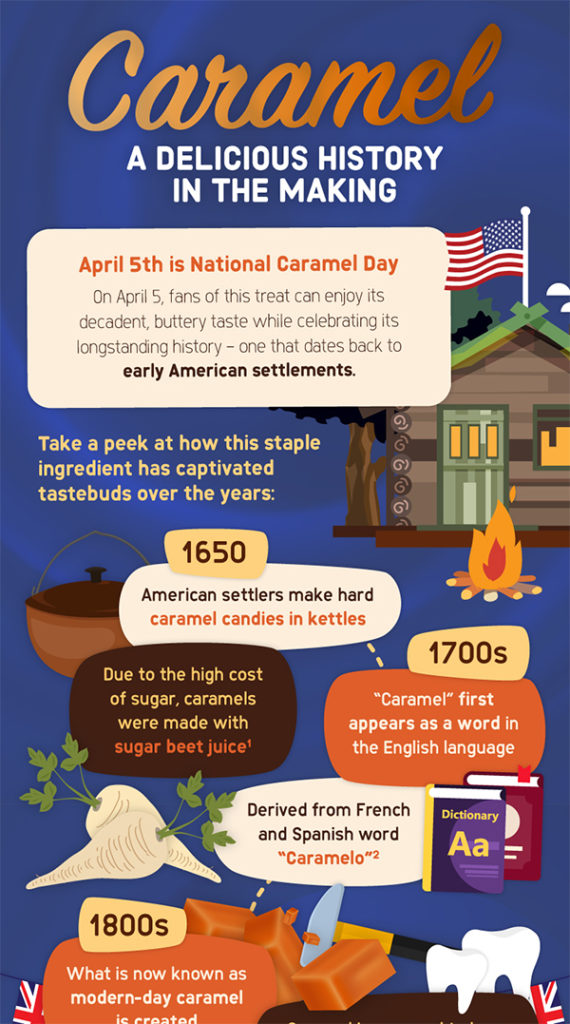 Infographic of the History of Caramel