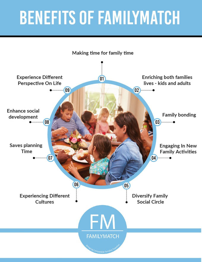 Infographic Showing the Benefits of Using FamilyMatch | Family Life Tips Magazine
